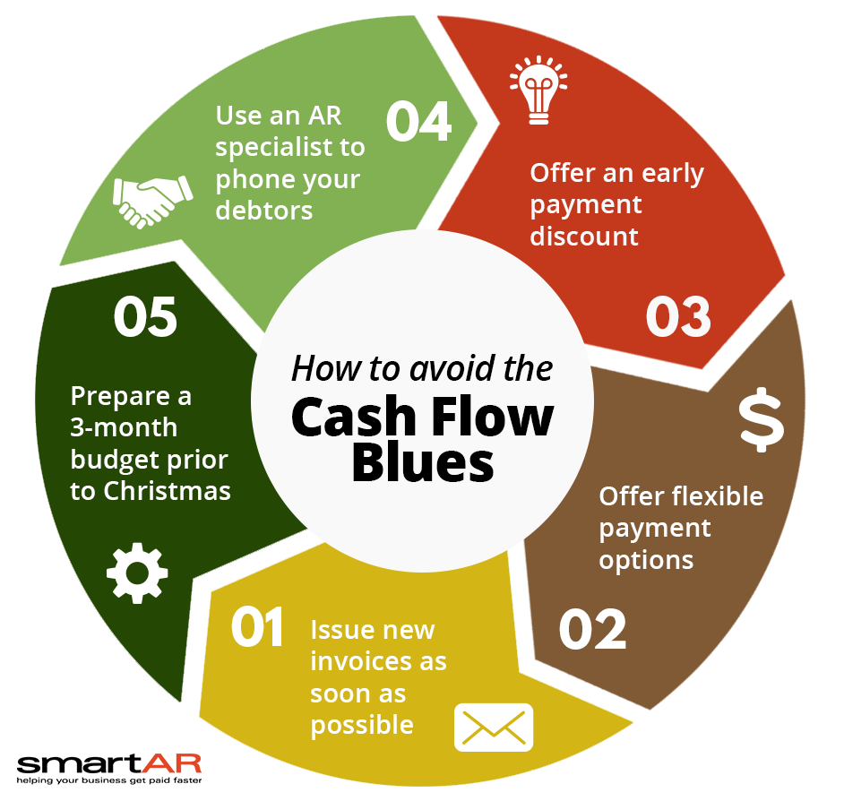 how to avoid the cash flow blues - xmas2